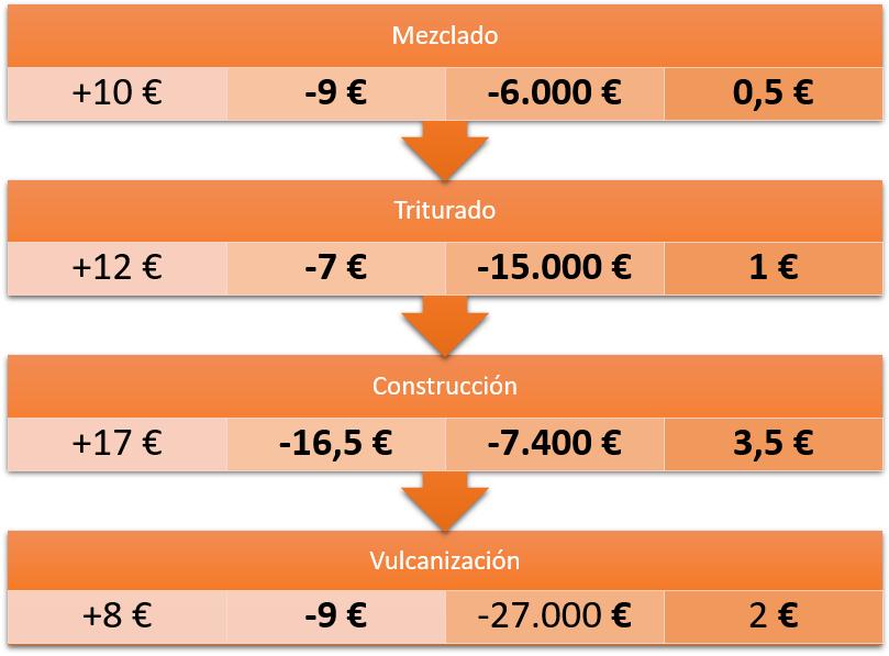 cadena-de-valor-empresa-inversiones